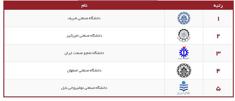 رنکینگ دانشگاه های ایران